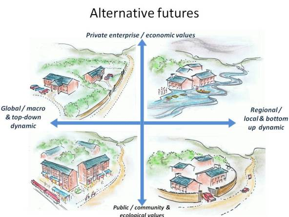 Alternative futures pic
