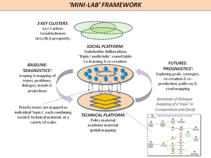 Mini-Lab framework